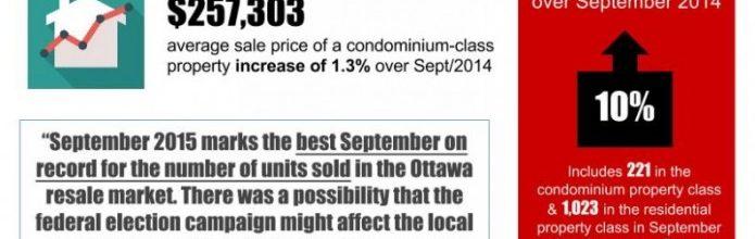 Best September on record for number of Ottawa Real Estate resales!