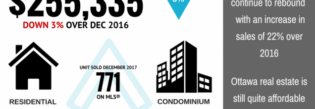 A Strong Finish for Ottawa's Real Estate Market in 2017